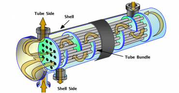 Basics of Shell & Tube Heat Exchangers - Arveng Training