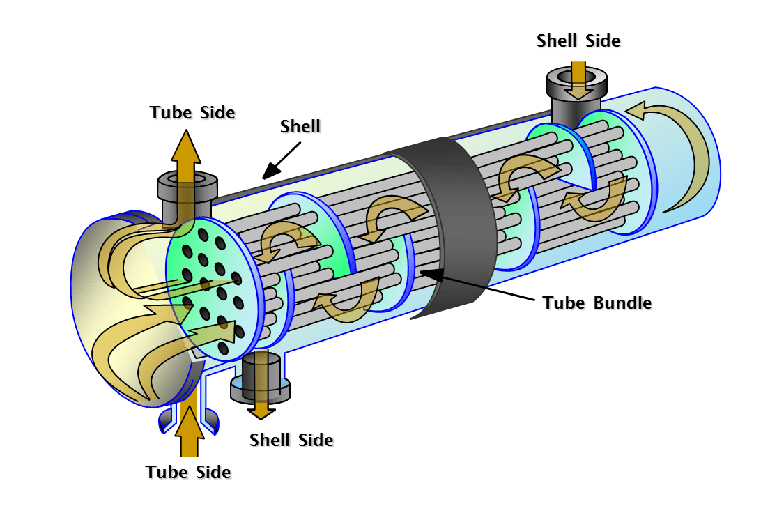 Basics Of Shell Tube Heat Exchangers Arveng Consulting Piping Layout Exchanger