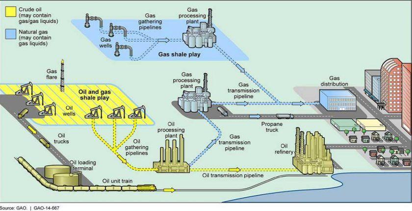 05. El sector de gas y petróleo, oil & gas sector