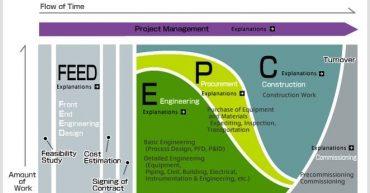 Principales contratos en Proyectos Industriales