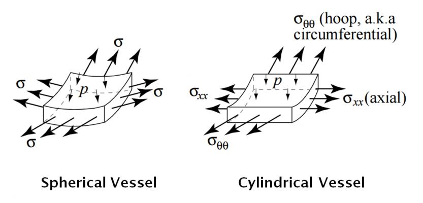 elemento infinitesimal - infinitesimal element