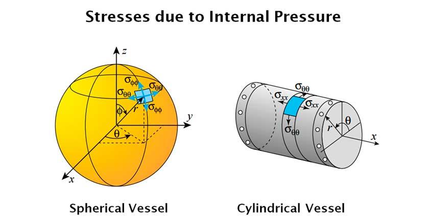 06. Esfuerzos en Recipientes a Presión de pared delgada - Understanding Stresses in Pressure Vessels