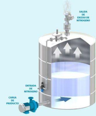 La norma API 2000 en el anexo F indica unas directrices a seguir para el dimensionado y protección mediante un gas inerte.